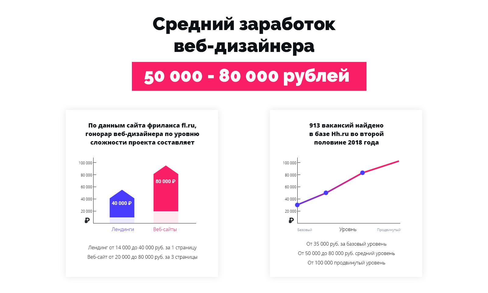 Сколько зарабатывает веб дизайнер на фрилансе дизайн сайта фрилансера